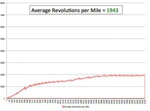 averagerevolutionspermile